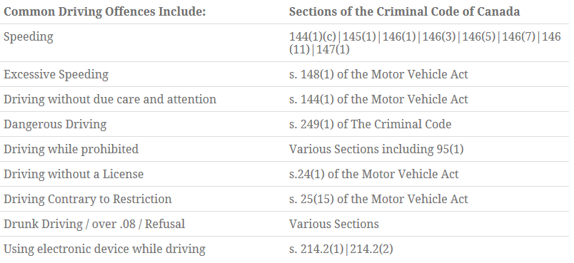 Common Driving Offences Image